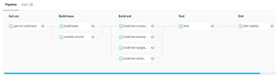 A look at our build and test pipeline in GitLab CI